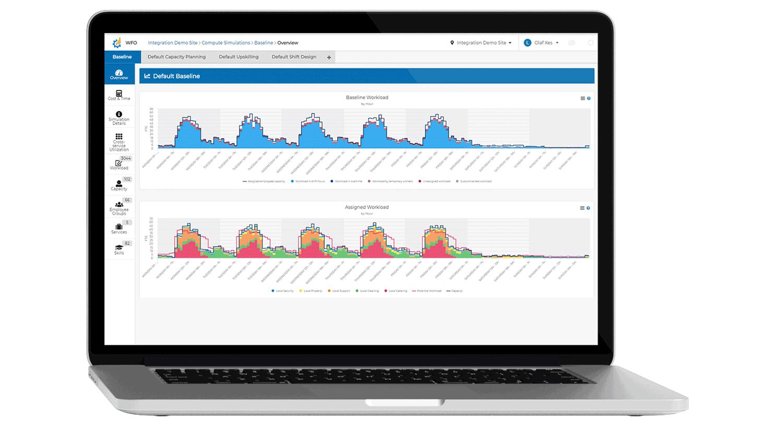 Workforce optimization dashboard