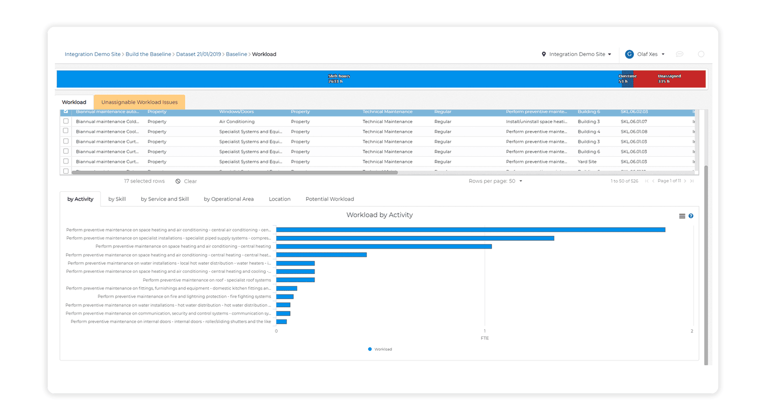 A screenshot of the 'Workload Activity' features within Workforce Optimizer