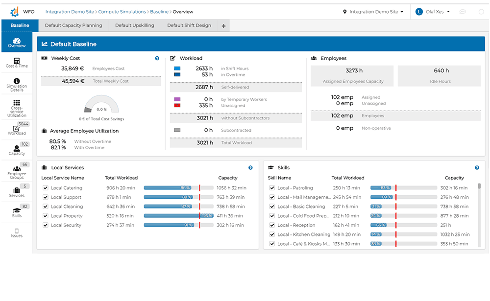 Workforce optimization dashboard