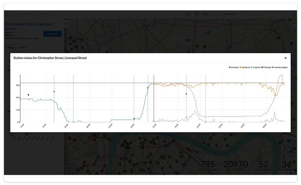 Machine learning forecasting dashboard