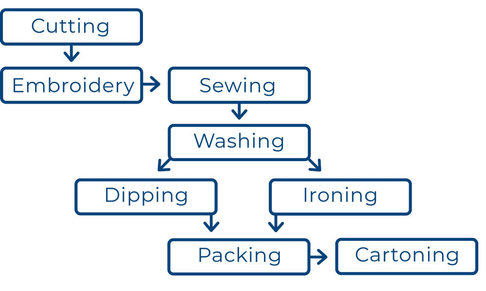 TAL's Apparel manufacturing process