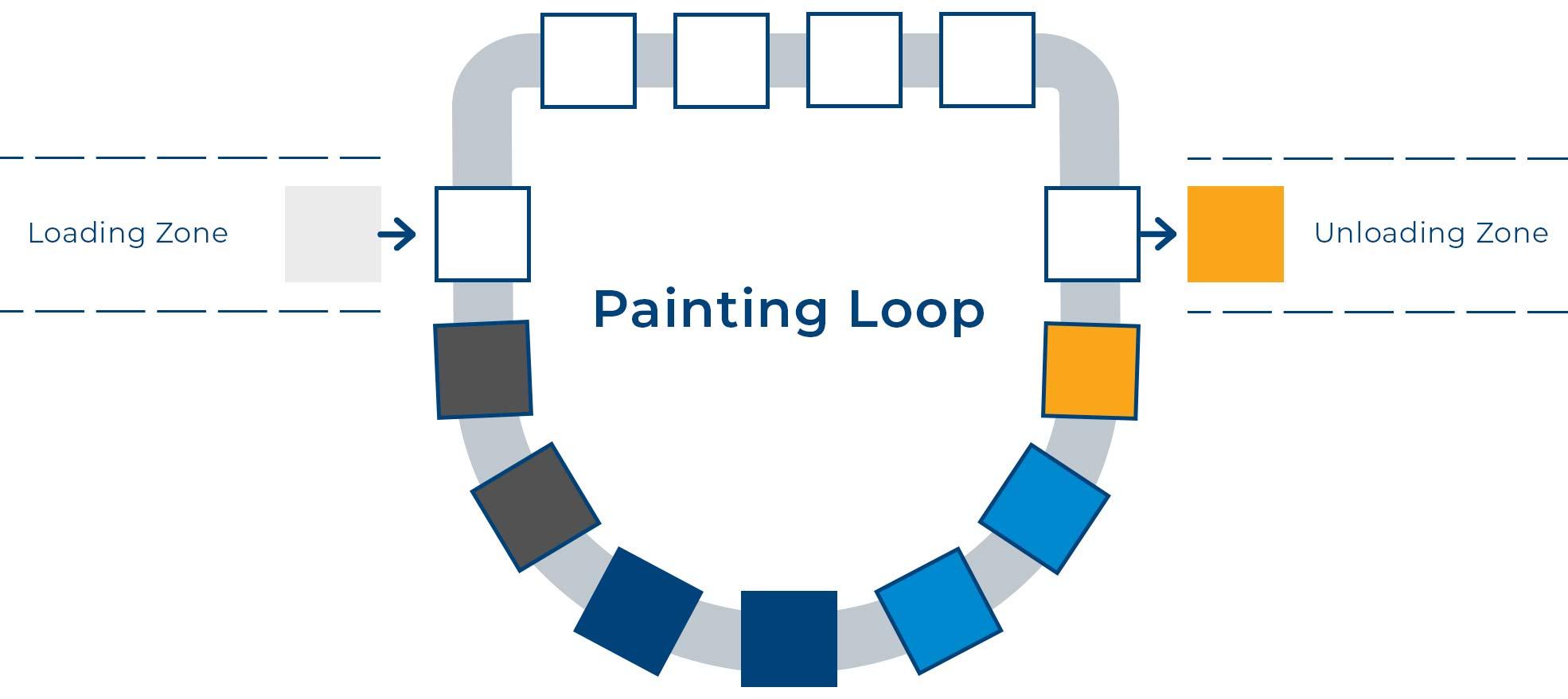 Painting loop description process