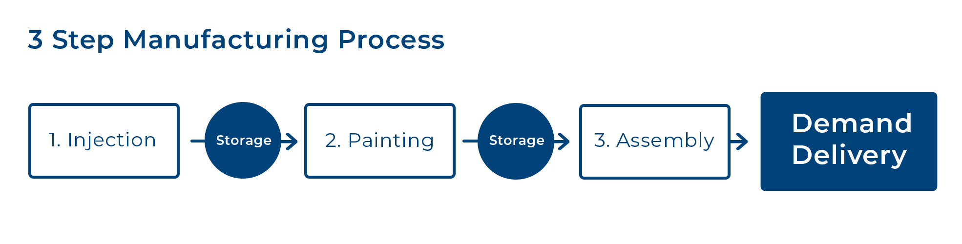 Manufacturing process involving 3 steps